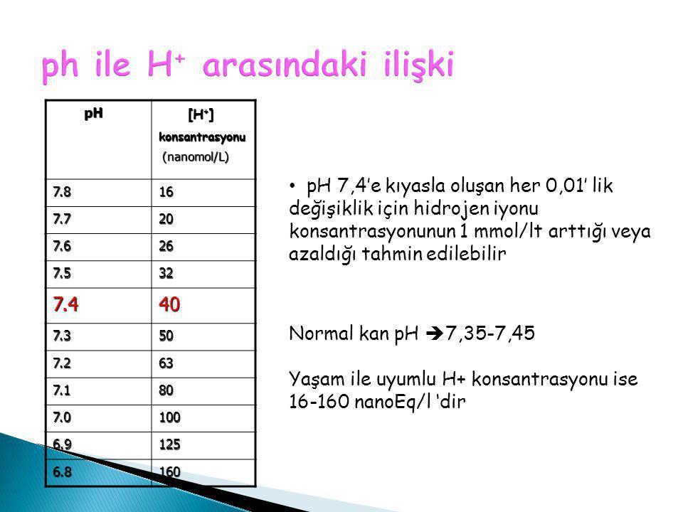pH pH [H + ] [H + ]konsantrasyonu (nanomol/L) (nanomol/L)7.816 7.720 7.626 7.532 7.440 7.350 7.263 7.180 7.0100 6.9125 6.8160 Normal kan pH  7,35-7,4