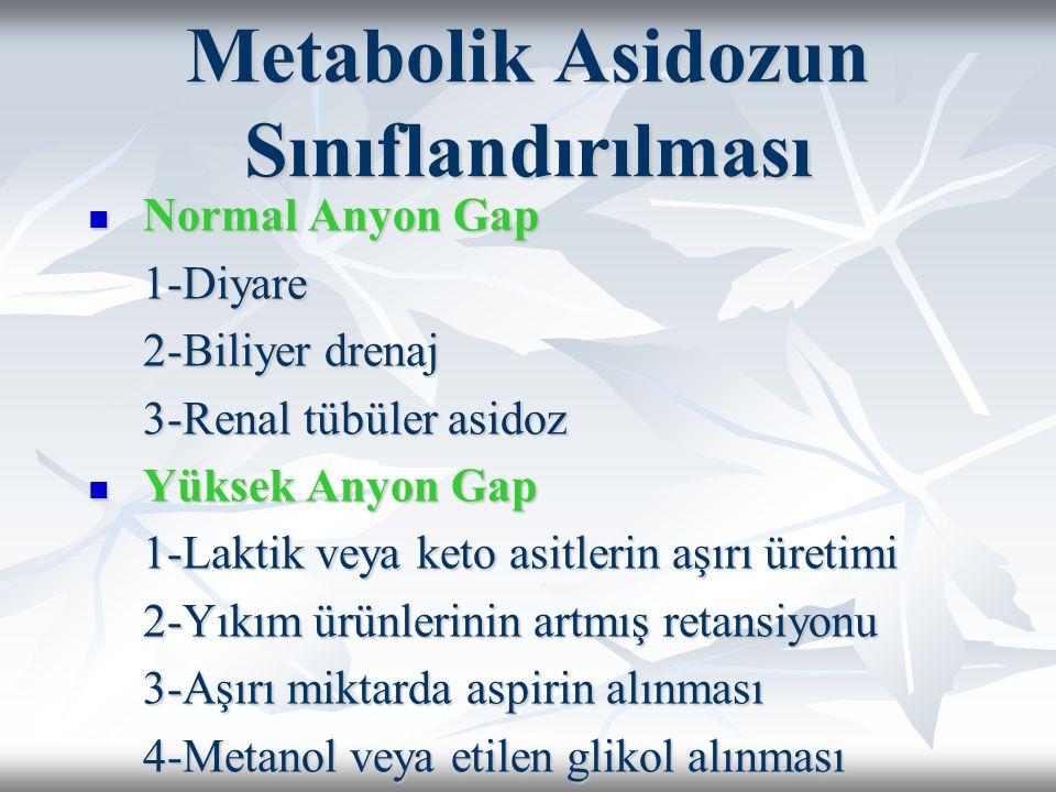 Metabolik Asidozun Sınıflandırılması Normal Anyon Gap Normal Anyon Gap1-Diyare 2-Biliyer drenaj 3-Renal tübüler asidoz Yüksek Anyon Gap Yüksek Anyon Gap 1-Laktik veya keto asitlerin aşırı üretimi 2-Yıkım ürünlerinin artmış retansiyonu 3-Aşırı miktarda aspirin alınması 4-Metanol veya etilen glikol alınması