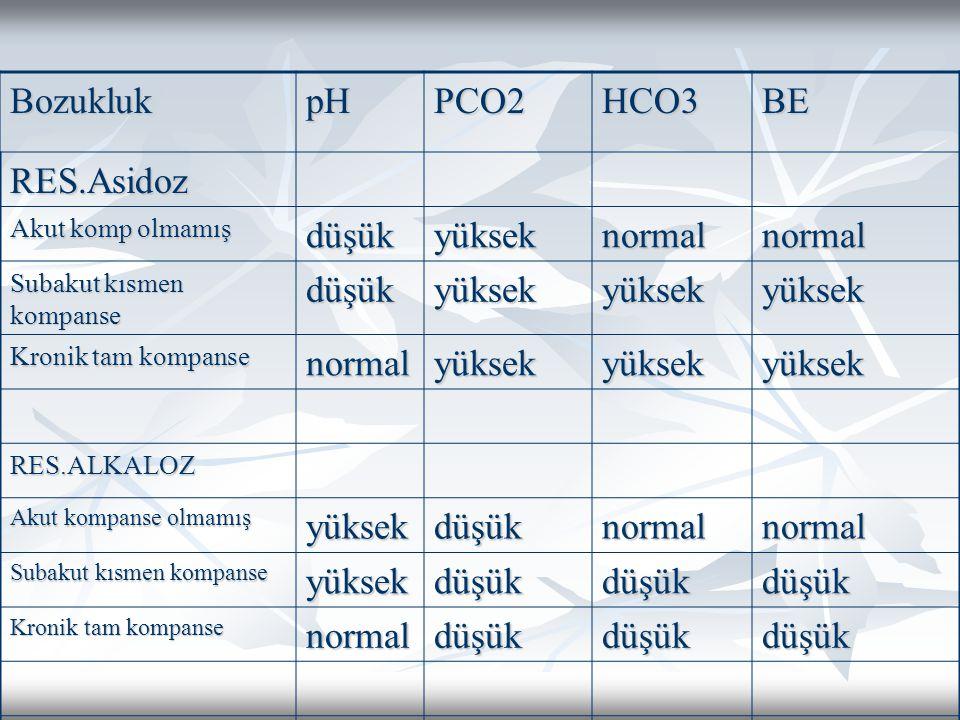 BozuklukpHPCO2HCO3BE RES.Asidoz Akut komp olmamış düşükyükseknormalnormal Subakut kısmen kompanse düşükyüksekyüksekyüksek Kronik tam kompanse normalyüksekyüksekyüksek RES.ALKALOZ Akut kompanse olmamış yüksekdüşüknormalnormal Subakut kısmen kompanse yüksekdüşükdüşükdüşük Kronik tam kompanse normaldüşükdüşükdüşük