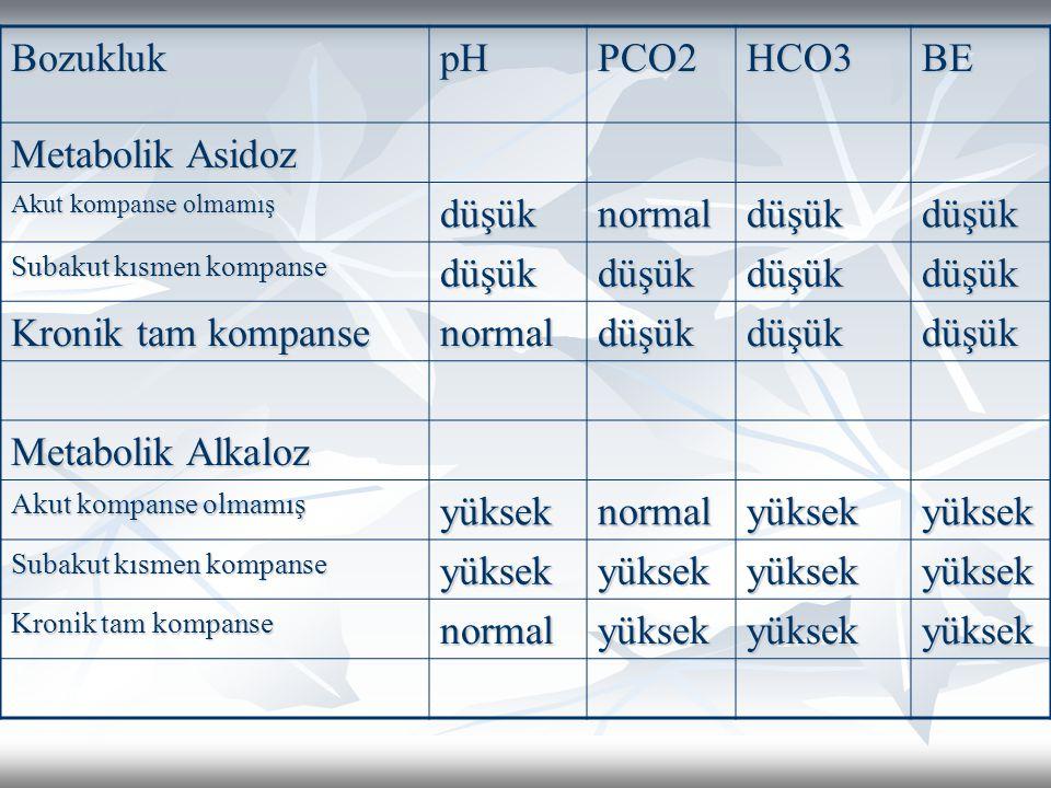 BozuklukpHPCO2HCO3BE Metabolik Asidoz Akut kompanse olmamış düşüknormaldüşükdüşük Subakut kısmen kompanse düşükdüşükdüşükdüşük Kronik tam kompanse normaldüşükdüşükdüşük Metabolik Alkaloz Akut kompanse olmamış yükseknormalyüksekyüksek Subakut kısmen kompanse yüksekyüksekyüksekyüksek Kronik tam kompanse normalyüksekyüksekyüksek