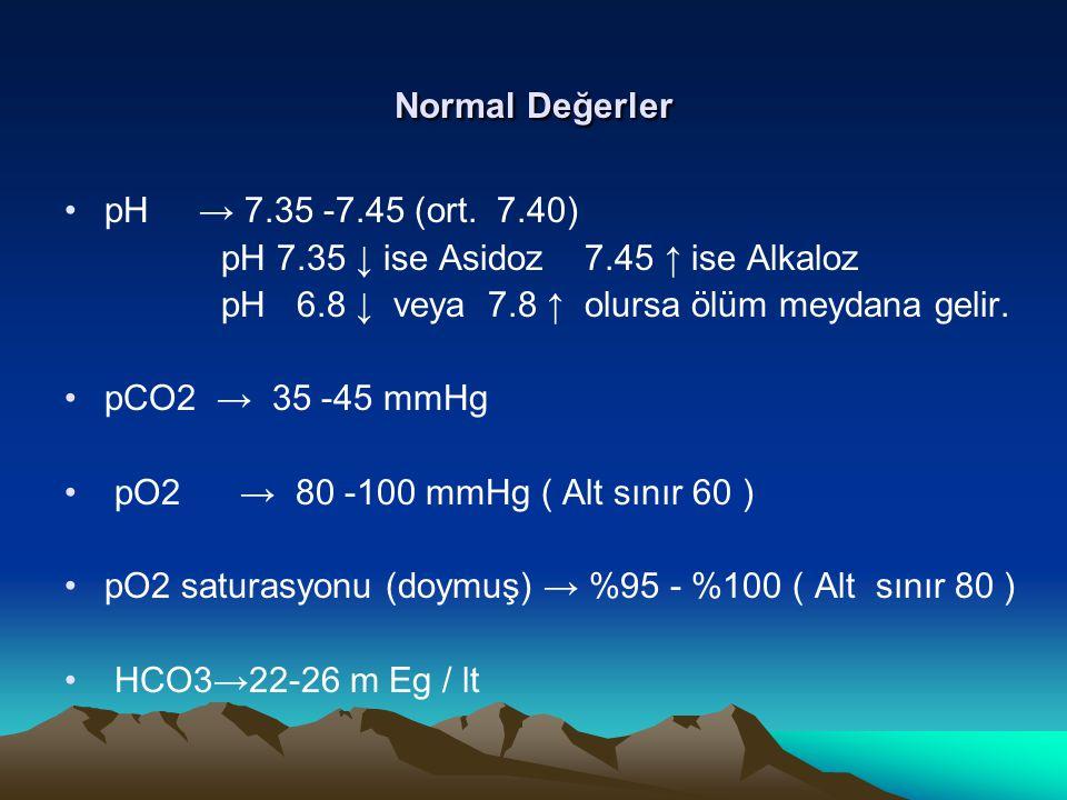 Normal Değerler pH → 7.35 -7.45 (ort. 7.40) pH 7.35 ↓ ise Asidoz 7.45 ↑ ise Alkaloz pH 6.8 ↓ veya 7.8 ↑ olursa ölüm meydana gelir. pCO2 → 35 -45 mmHg