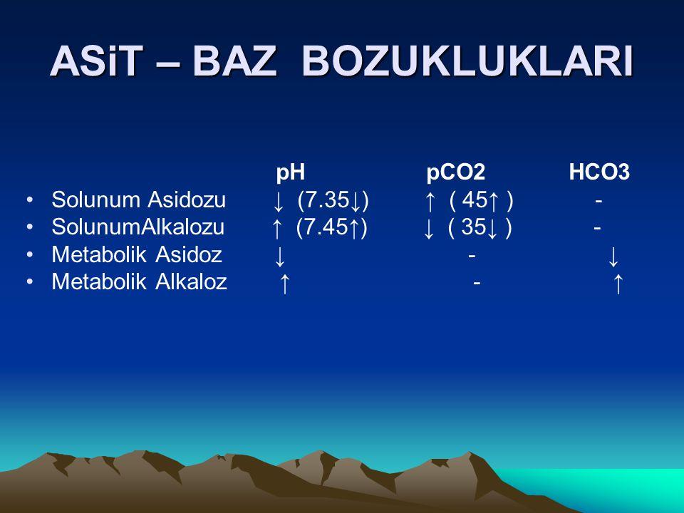 ASiT – BAZ BOZUKLUKLARI pH pCO2 HCO3 Solunum Asidozu ↓ (7.35↓) ↑ ( 45↑ ) - SolunumAlkalozu ↑ (7.45↑) ↓ ( 35↓ ) - Metabolik Asidoz ↓ - ↓ Metabolik Alka