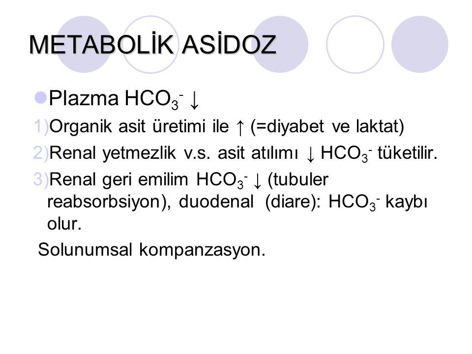 METABOLİK ASİDOZ Plazma HCO 3 - ↓ 1)Organik asit üretimi ile ↑ (=diyabet ve laktat) 2)Renal yetmezlik v.s. asit atılımı ↓ HCO 3 - tüketilir. 3)Renal g