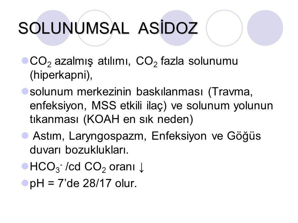 SOLUNUMSAL ASİDOZ CO 2 azalmış atılımı, CO 2 fazla solunumu (hiperkapni), solunum merkezinin baskılanması (Travma, enfeksiyon, MSS etkili ilaç) ve sol
