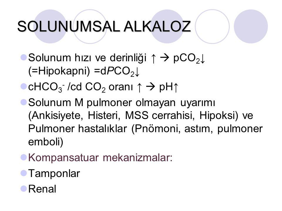 SOLUNUMSAL ALKALOZ Solunum hızı ve derinliği ↑  pCO 2 ↓ (=Hipokapni) =dPCO 2 ↓ cHCO 3 - /cd CO 2 oranı ↑  pH↑ Solunum M pulmoner olmayan uyarımı (Ankisiyete, Histeri, MSS cerrahisi, Hipoksi) ve Pulmoner hastalıklar (Pnömoni, astım, pulmoner emboli) Kompansatuar mekanizmalar: Tamponlar Renal