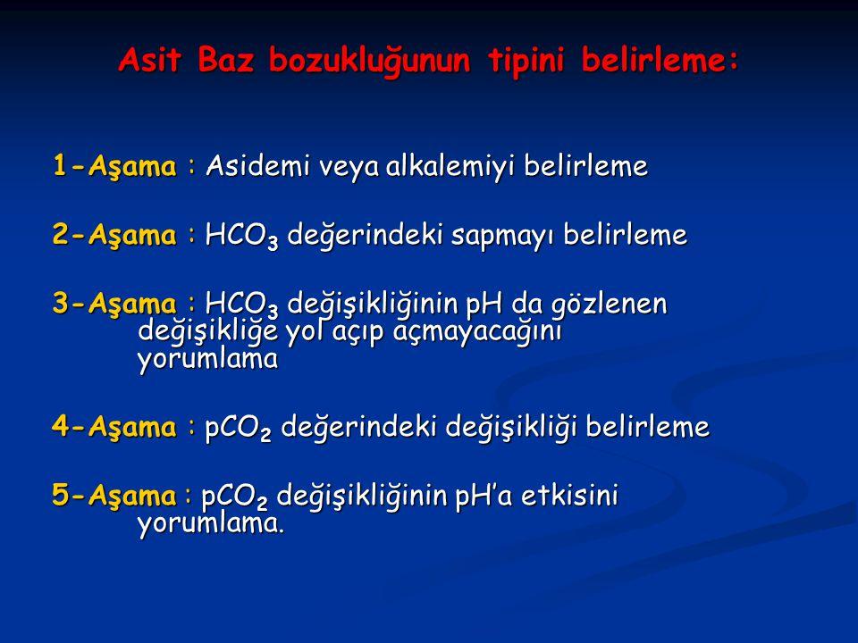 Asit Baz bozukluğunun tipini belirleme: 1-Aşama : Asidemi veya alkalemiyi belirleme 2-Aşama : HCO 3 değerindeki sapmayı belirleme 3-Aşama : HCO 3 deği