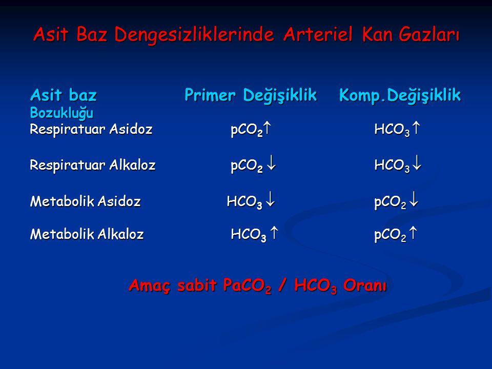 Asit Baz Dengesizliklerinde Arteriel Kan Gazları Asit baz Primer Değişiklik Komp.Değişiklik Bozukluğu Respiratuar Asidoz pCO 2  HCO 3  Respiratuar Alkaloz pCO 2  HCO 3  Metabolik Asidoz HCO 3  pCO 2  Metabolik Alkaloz HCO 3  pCO 2  Amaç sabit PaCO 2 / HCO 3 Oranı