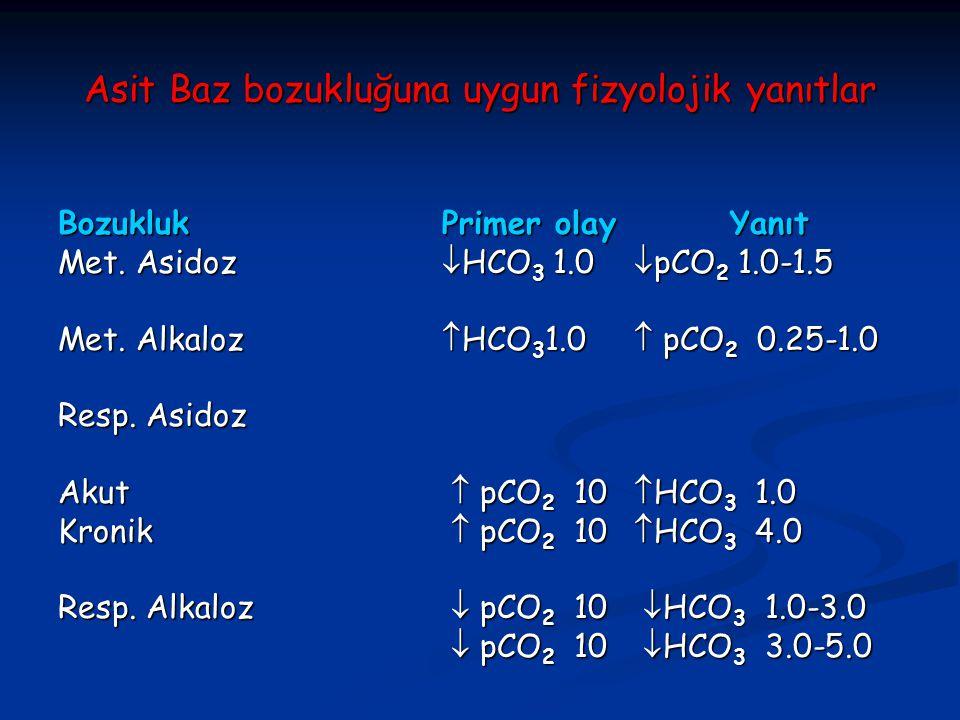 Asit Baz bozukluğuna uygun fizyolojik yanıtlar BozuklukPrimer olayYanıt Met. Asidoz  HCO 3 1.0  pCO 2 1.0-1.5 Met. Alkaloz  HCO 3 1.0  pCO 2 0.25-