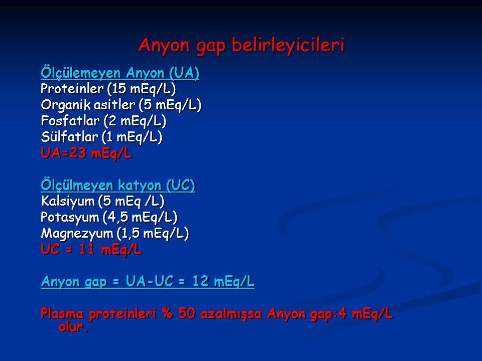 Anyon gap belirleyicileri Ölçülemeyen Anyon (UA) Proteinler (15 mEq/L) Organik asitler (5 mEq/L) Fosfatlar (2 mEq/L) Sülfatlar (1 mEq/L) UA=23 mEq/L Ö