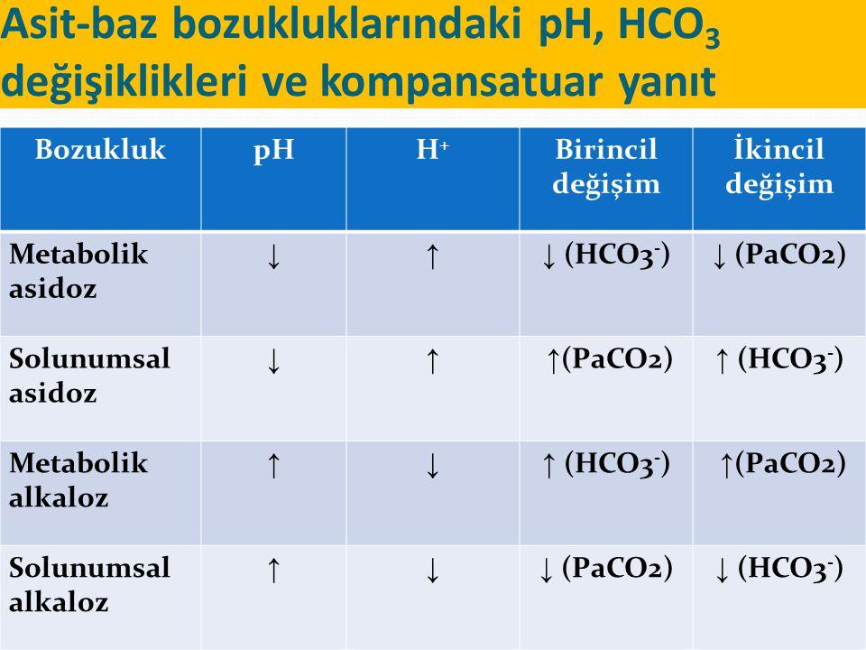 Asit-baz bozukluklarındaki pH, HCO 3 değişiklikleri ve kompansatuar yanıt BozuklukpHH+H+ Birincil değişim İkincil değişim Metabolik asidoz ↓↑ ↓ (HCO3 - ) ↓ (PaCO2) Solunumsal asidoz ↓↑ ↑ (PaCO2) ↑ (HCO3 - ) Metabolik alkaloz ↑↓ ↑ (HCO3 - ) ↑ (PaCO2) Solunumsal alkaloz ↑↓ ↓ (PaCO2) ↓ (HCO3 - )