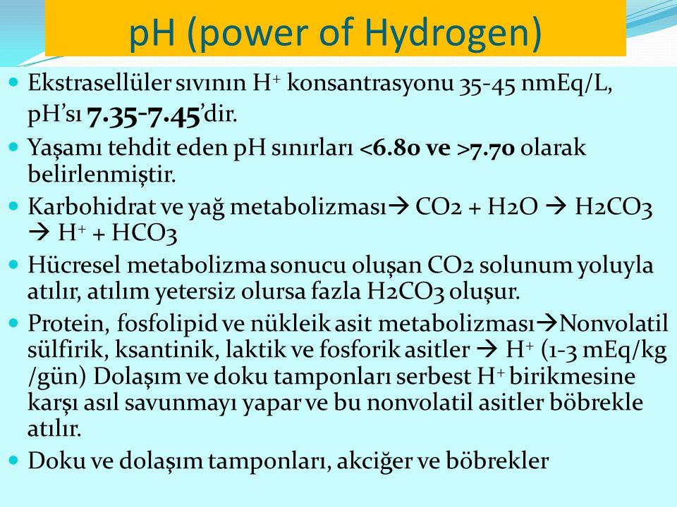 pH (power of Hydrogen) Ekstrasellüler sıvının H + konsantrasyonu 35-45 nmEq/L, pH'sı 7.35-7.45 'dir.