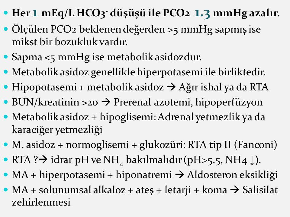 Her 1 mEq/L HCO3 - düşüşü ile PCO2 1.3 mmHg azalır.