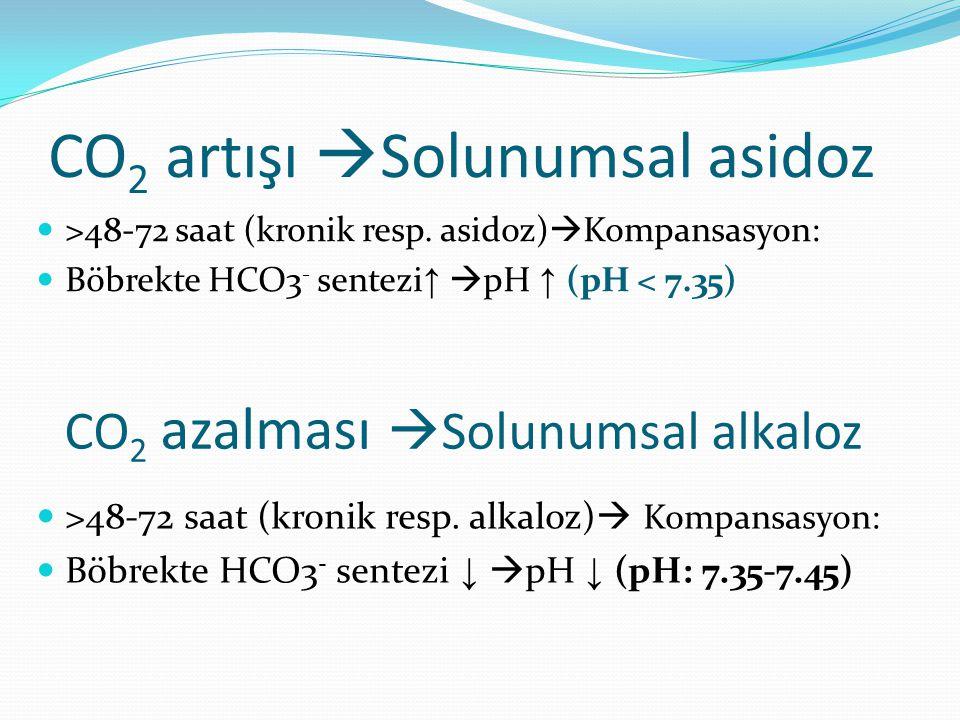 CO 2 artışı  Solunumsal asidoz >48-72 saat (kronik resp.