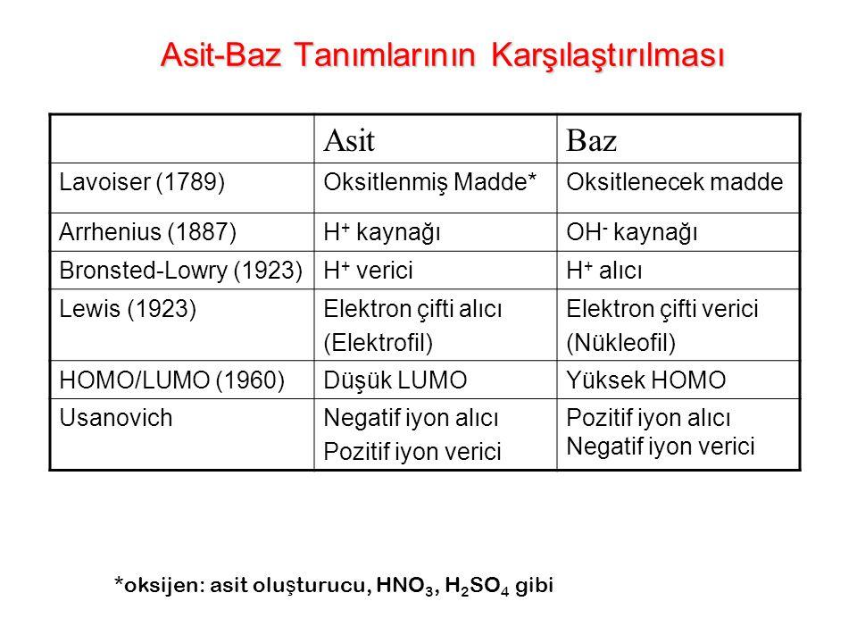 Suya H 3 O + (hidronyum) katyonu veren maddeler ASİT Suya OH - (hidroksit) anyonu veren maddeler BAZ HCl, HNO 3 KOH, NaOH HNO 3 + H 2 O  NO 3 – + H 3 O + AS İ TBAZ asit + baz = tuz + su Arrhenius Tanımı