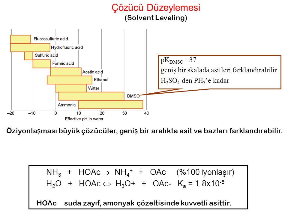 Çözücü Düzeylemesi (Solvent Leveling) NH 3 + HOAc  NH 4 + + OAc - (%100 iyonlaşır) H 2 O + HOAc  H 3 O+ + OAc- K a = 1.8x10 -5 HOAc suda zayıf, amon