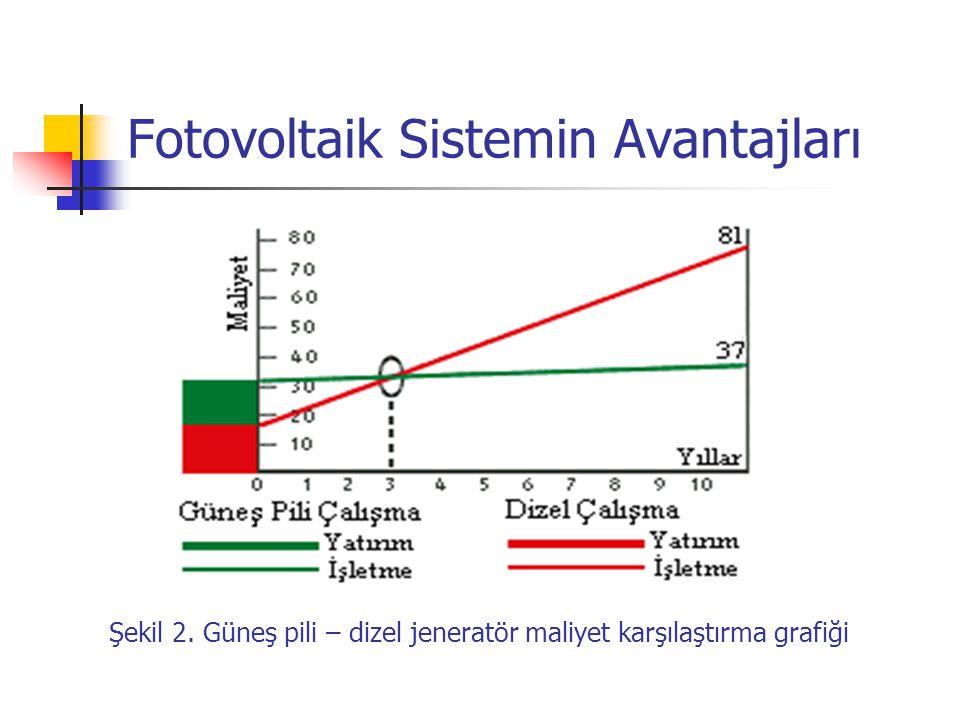 Şekil 2. Güneş pili – dizel jeneratör maliyet karşılaştırma grafiği Fotovoltaik Sistemin Avantajları