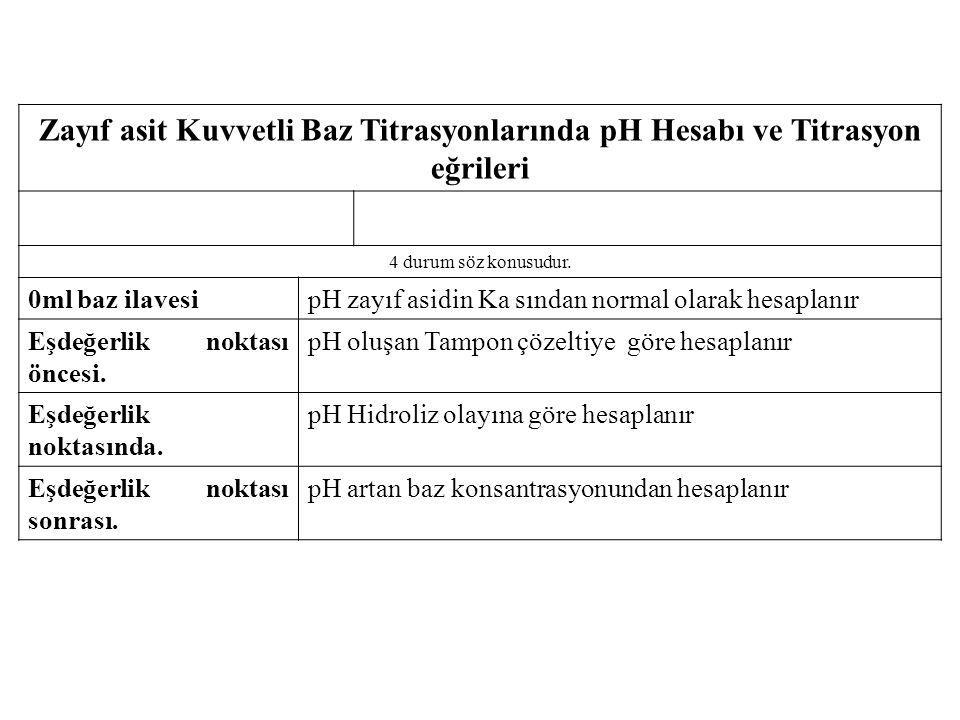 Zayıf asit Kuvvetli Baz Titrasyonlarında pH Hesabı ve Titrasyon eğrileri 4 durum söz konusudur. 0ml baz ilavesipH zayıf asidin Ka sından normal olarak