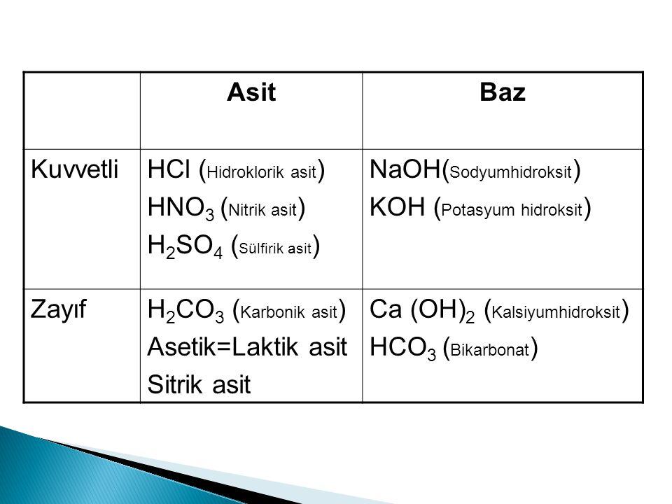 AsitBaz KuvvetliHCl ( Hidroklorik asit ) HNO 3 ( Nitrik asit ) H 2 SO 4 ( Sülfirik asit ) NaOH( Sodyumhidroksit ) KOH ( Potasyum hidroksit ) ZayıfH 2 CO 3 ( Karbonik asit ) Asetik=Laktik asit Sitrik asit Ca (OH) 2 ( Kalsiyumhidroksit ) HCO 3 ( Bikarbonat )