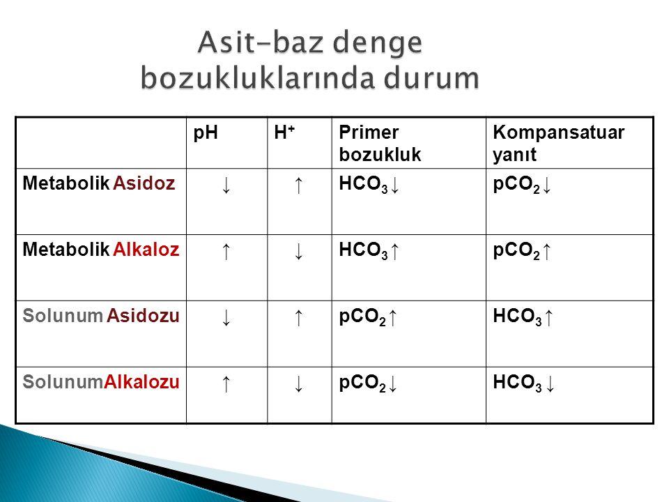 pHH+H+ Primer bozukluk Kompansatuar yanıt Metabolik Asidoz↓↑HCO 3 ↓pCO 2 ↓ Metabolik Alkaloz↑↓HCO 3 ↑pCO 2 ↑ Solunum Asidozu↓↑pCO 2 ↑HCO 3 ↑ SolunumAlkalozu↑↓pCO 2 ↓HCO 3 ↓