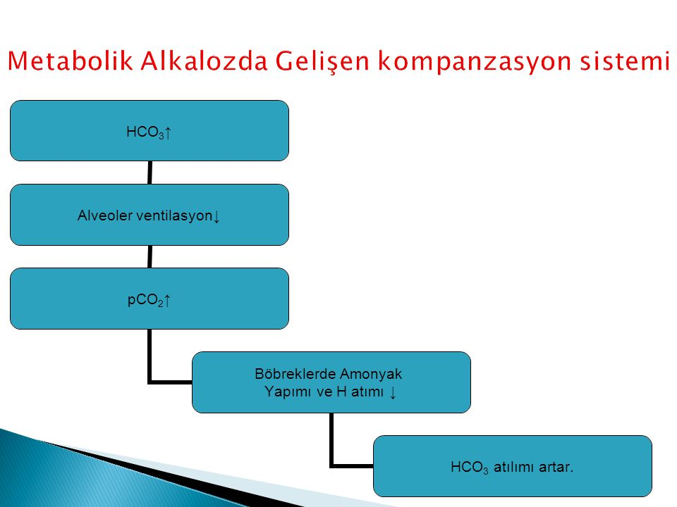 HCO3↑ Alveoler ventilasyon↓ pCO2↑ Böbreklerde Amonyak Yapımı ve H atımı ↓ HCO3 atılımı artar.