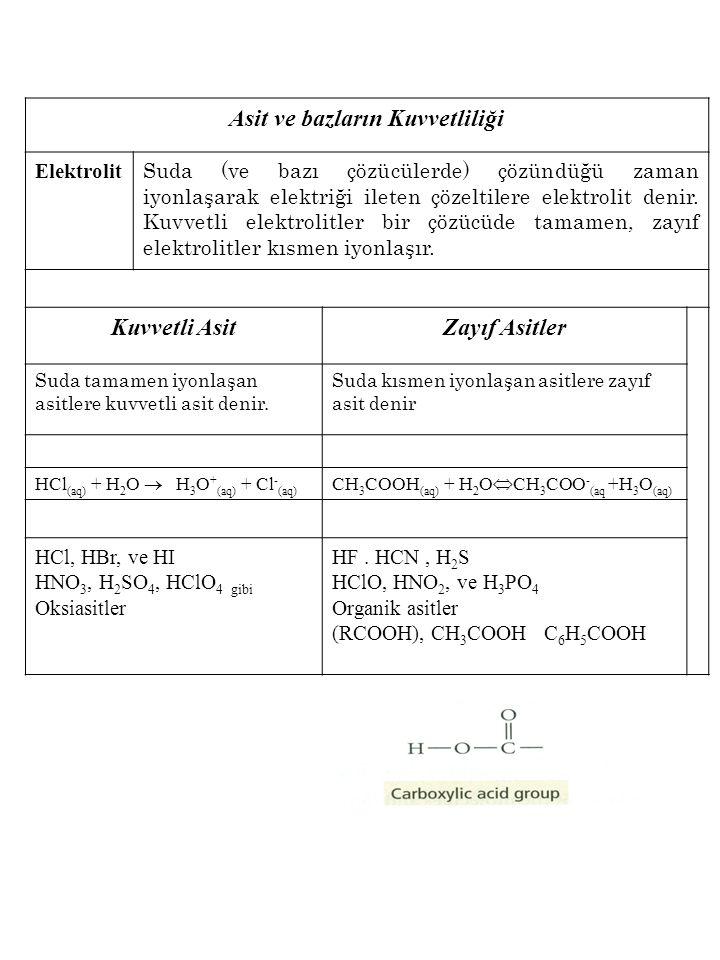 Asit ve bazların Kuvvetliliği Elektrolit Suda (ve bazı çözücülerde) çözündüğü zaman iyonlaşarak elektriği ileten çözeltilere elektrolit denir. Kuvvetl