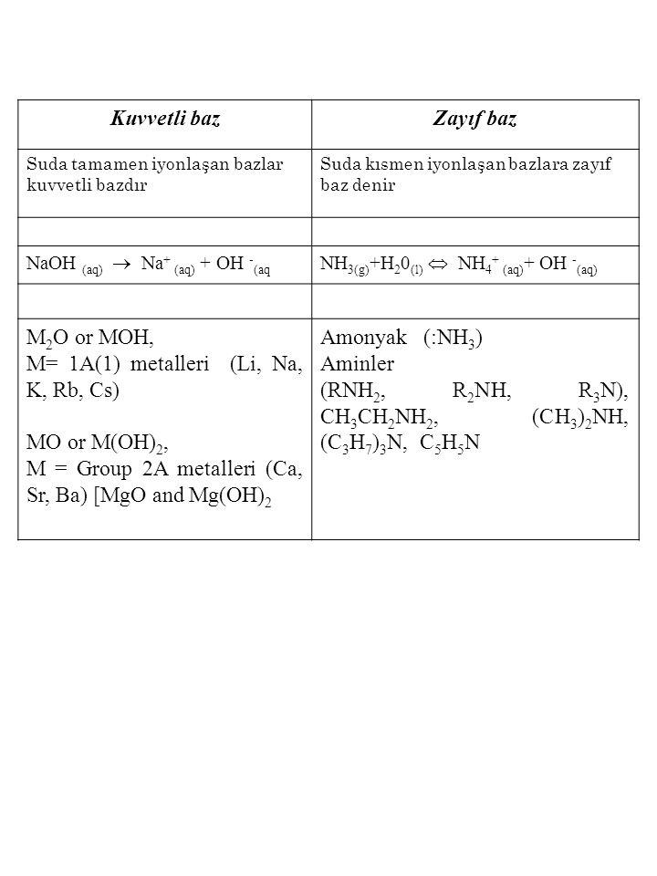 Kuvvetli bazZayıf baz Suda tamamen iyonlaşan bazlar kuvvetli bazdır Suda kısmen iyonlaşan bazlara zayıf baz denir NaOH (aq)  Na + (aq) + OH - (aq NH 3(g) +H 2 0 (l)  NH 4 + (aq) + OH - (aq) M 2 O or MOH, M= 1A(1) metalleri (Li, Na, K, Rb, Cs) MO or M(OH) 2, M = Group 2A metalleri (Ca, Sr, Ba) [MgO and Mg(OH) 2 Amonyak (:NH 3 ) Aminler (RNH 2, R 2 NH, R 3 N), CH 3 CH 2 NH 2, (CH 3 ) 2 NH, (C 3 H 7 ) 3 N, C 5 H 5 N
