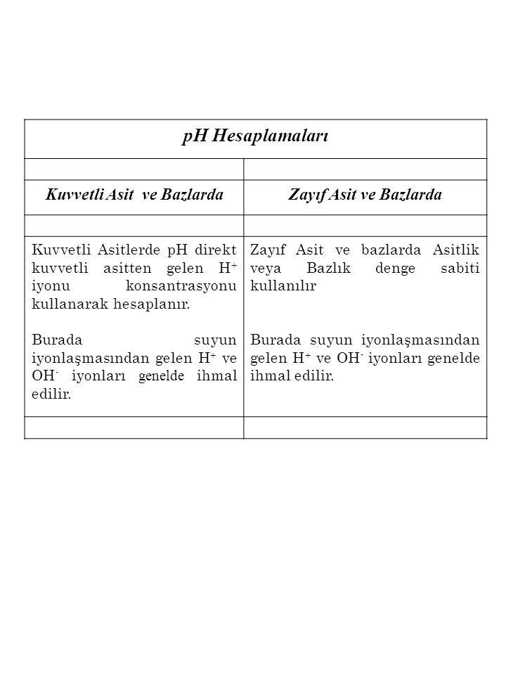pH Hesaplamaları Kuvvetli Asit ve BazlardaZayıf Asit ve Bazlarda Kuvvetli Asitlerde pH direkt kuvvetli asitten gelen H + iyonu konsantrasyonu kullanarak hesaplanır.