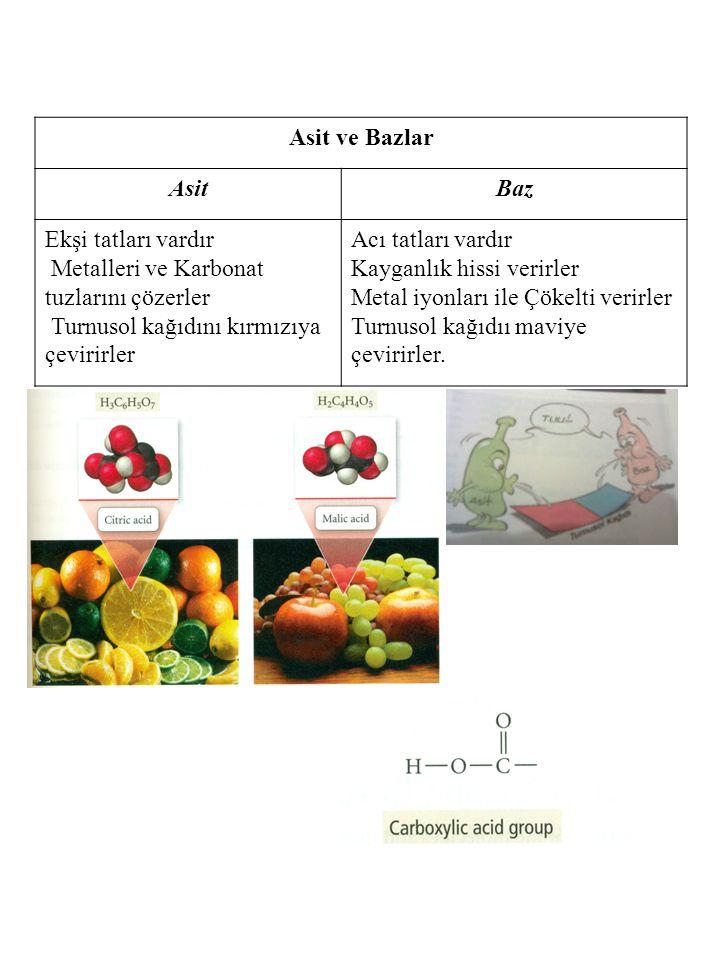 Asit ve Bazlar AsitBaz Ekşi tatları vardır Metalleri ve Karbonat tuzlarını çözerler Turnusol kağıdını kırmızıya çevirirler Acı tatları vardır Kayganlı