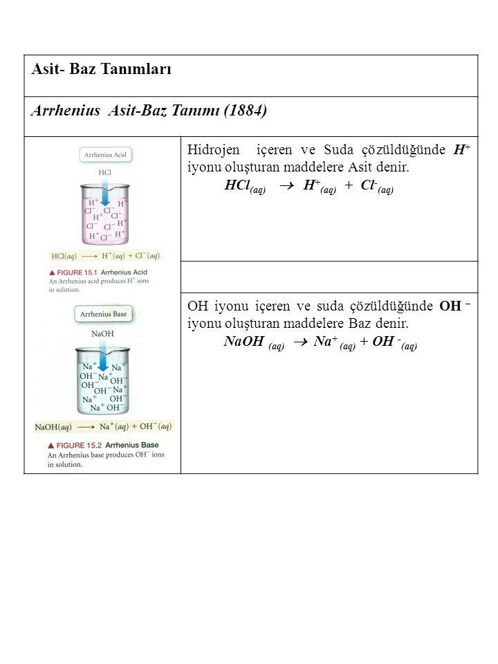 Asit- Baz Tanımları Arrhenius Asit-Baz Tanımı (1884) Hidrojen içeren ve Suda çözüldüğünde H + iyonu oluşturan maddelere Asit denir. HCl (aq)  H + (aq