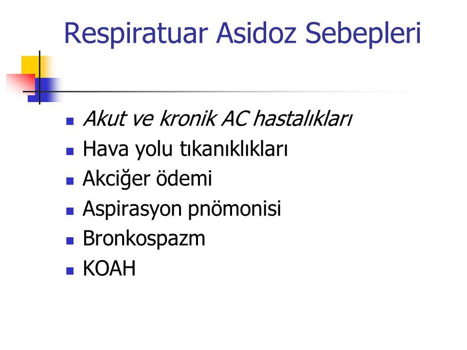 Respiratuar Asidoz Sebepleri Akut ve kronik AC hastalıkları Hava yolu tıkanıklıkları Akciğer ödemi Aspirasyon pnömonisi Bronkospazm KOAH