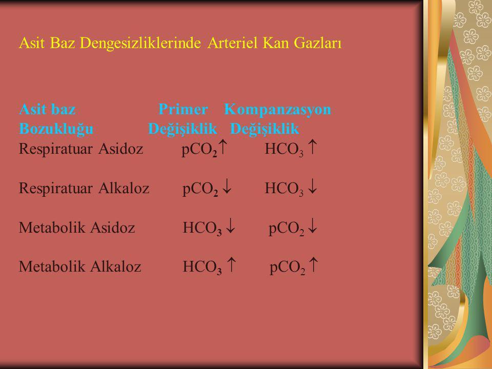 Asit Baz Dengesizliklerinde Arteriel Kan Gazları Asit baz Primer Kompanzasyon Bozukluğu Değişiklik Değişiklik Respiratuar Asidoz pCO 2  HCO 3  Respiratuar Alkaloz pCO 2  HCO 3  Metabolik Asidoz HCO 3  pCO 2  Metabolik Alkaloz HCO 3  pCO 2 