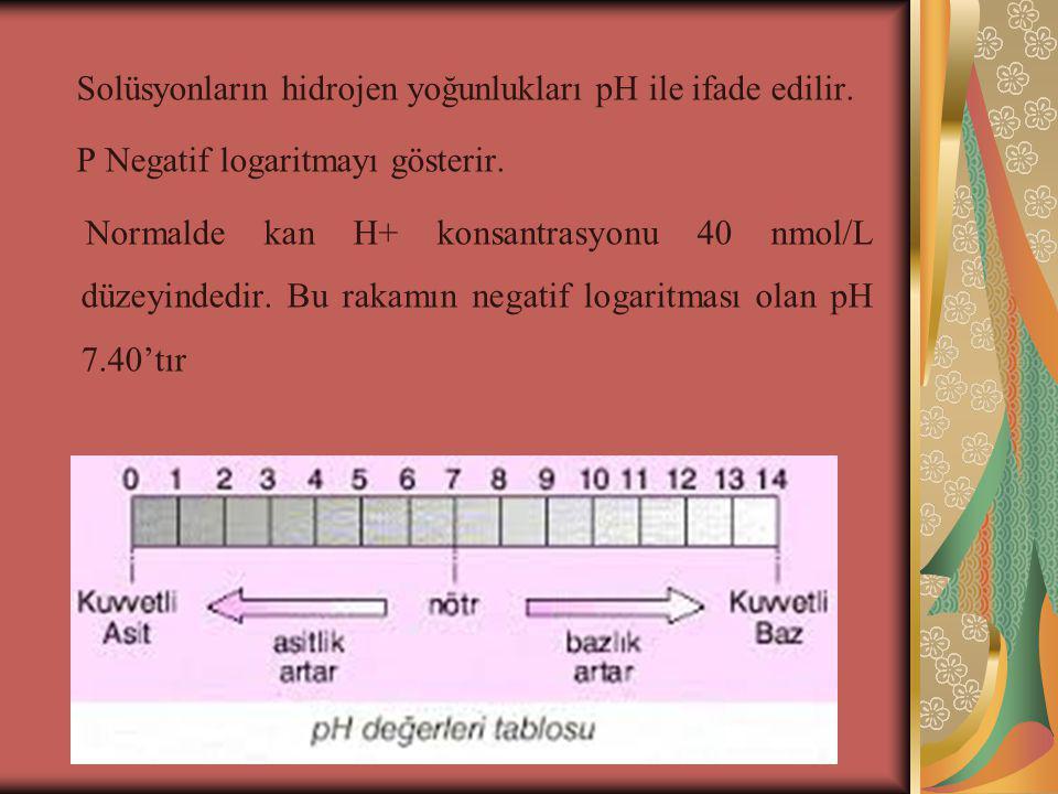 Bazı Vücut Sıvılarının pH'ları Kan pH'sı: (7.35-7.45) 7.40 Hücre içi pH'sı: 6.9-7.2 İdrar pH'sı: 6.0 Saf mide suyu pH'sı: 1.0-2.0 Bağırsak sıvısı pH'sı: 6.7-7.6 dır.