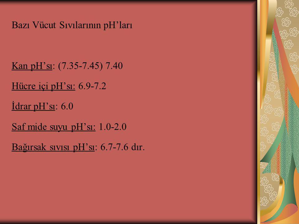 Bazı Vücut Sıvılarının pH'ları Kan pH'sı: (7.35-7.45) 7.40 Hücre içi pH'sı: 6.9-7.2 İdrar pH'sı: 6.0 Saf mide suyu pH'sı: 1.0-2.0 Bağırsak sıvısı pH's