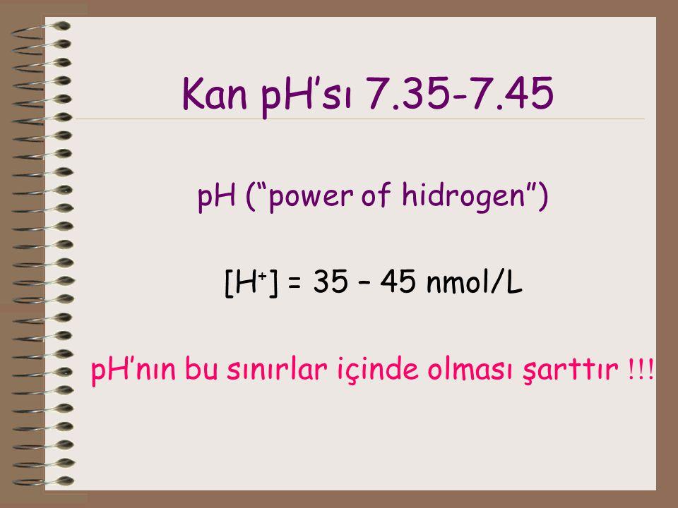 Kan pH'sı 7.35-7.45 pH ( power of hidrogen ) [H + ] = 35 – 45 nmol/L pH'nın bu sınırlar içinde olması şarttır !!!