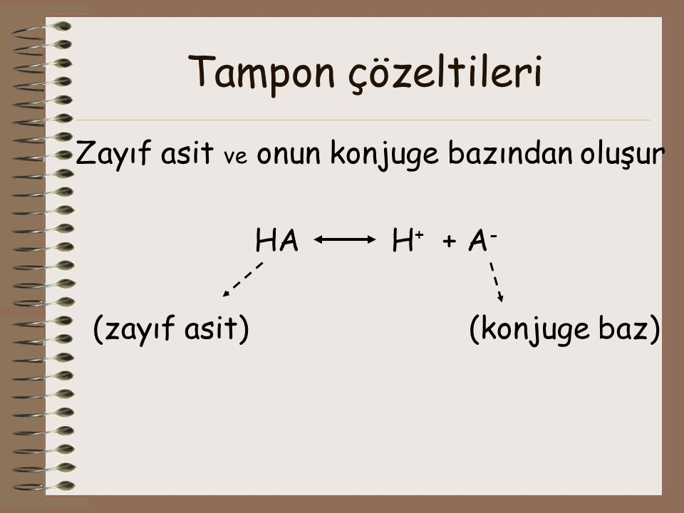 Tampon çözeltileri Zayıf asit ve onun konjuge bazından oluşur HA H + + A - (zayıf asit) (konjuge baz)