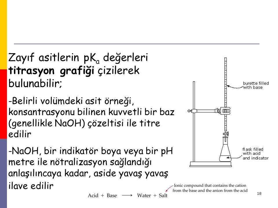18 Zayıf asitlerin pK a değerleri titrasyon grafiği çizilerek bulunabilir; -Belirli volümdeki asit örneği, konsantrasyonu bilinen kuvvetli bir baz (ge