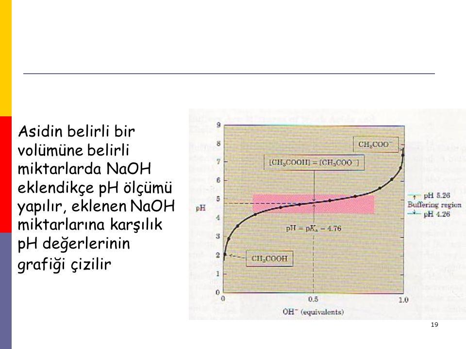 19 Asidin belirli bir volümüne belirli miktarlarda NaOH eklendikçe pH ölçümü yapılır, eklenen NaOH miktarlarına karşılık pH değerlerinin grafiği çizil
