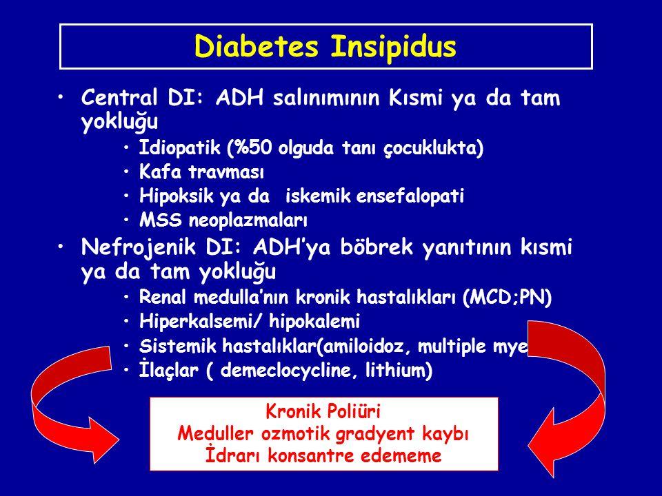 Diabetes Insipidus Central DI: ADH salınımının Kısmi ya da tam yokluğu Idiopatik (%50 olguda tanı çocuklukta) Kafa travması Hipoksik ya da iskemik ens