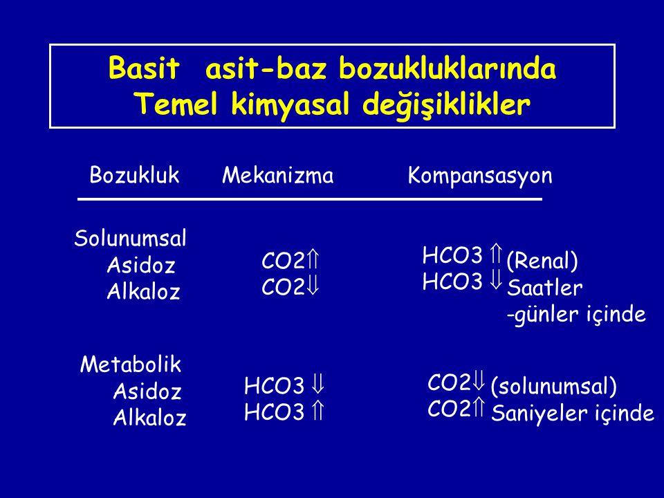Basit asit-baz bozukluklarında Temel kimyasal değişiklikler BozuklukMekanizma Kompansasyon Solunumsal Asidoz Alkaloz CO2  CO2  HCO3  HCO3  Metabol