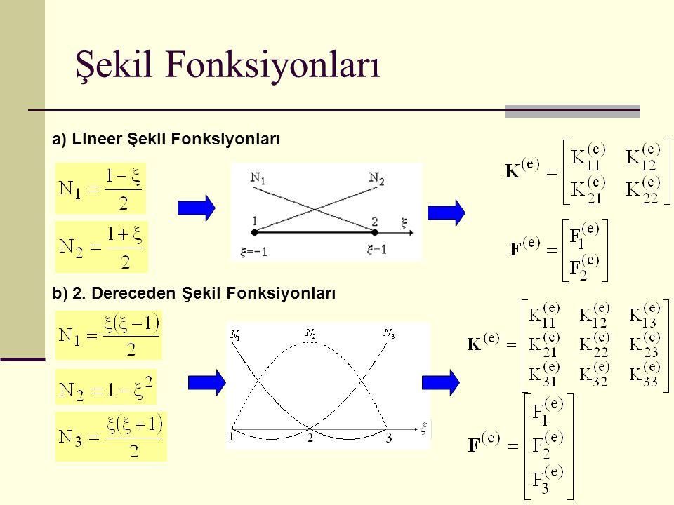 Şekil Fonksiyonları a) Lineer Şekil Fonksiyonları b) 2. Dereceden Şekil Fonksiyonları