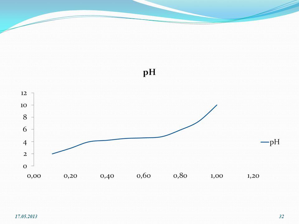 Zayıf Asit ve Bazlarda İyonlaşma Zayıf Asit ve bazlarda Asitlik veya Bazlık denge sabiti kullanılır HA (aq) + H 2 O (l)  H 3 O + (aq) + A - (aq) [H 3