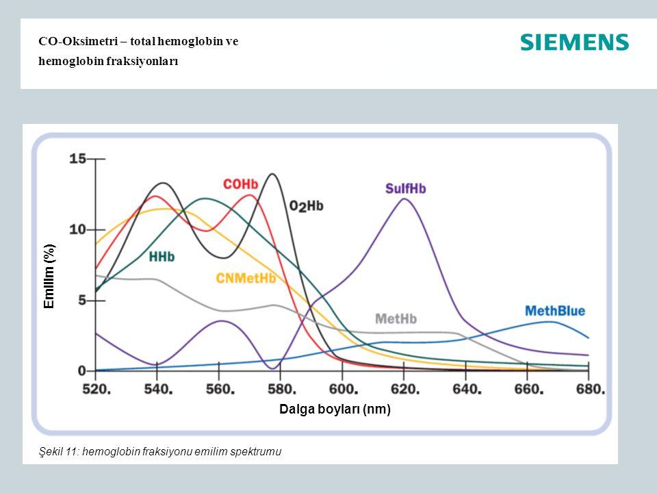 CO-Oksimetri – total hemoglobin ve hemoglobin fraksiyonları Emilim (%) Dalga boyları (nm) Şekil 11: hemoglobin fraksiyonu emilim spektrumu