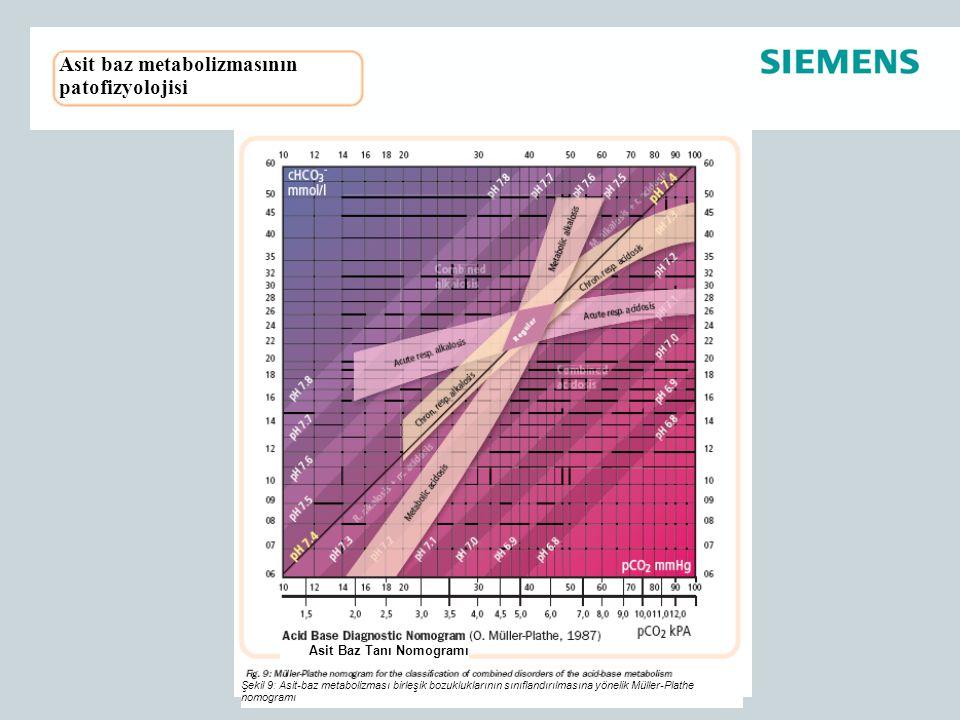 Asit baz metabolizmasının patofizyolojisi Asit Baz Tanı Nomogramı Şekil 9: Asit-baz metabolizması birleşik bozukluklarının sınıflandırılmasına yönelik