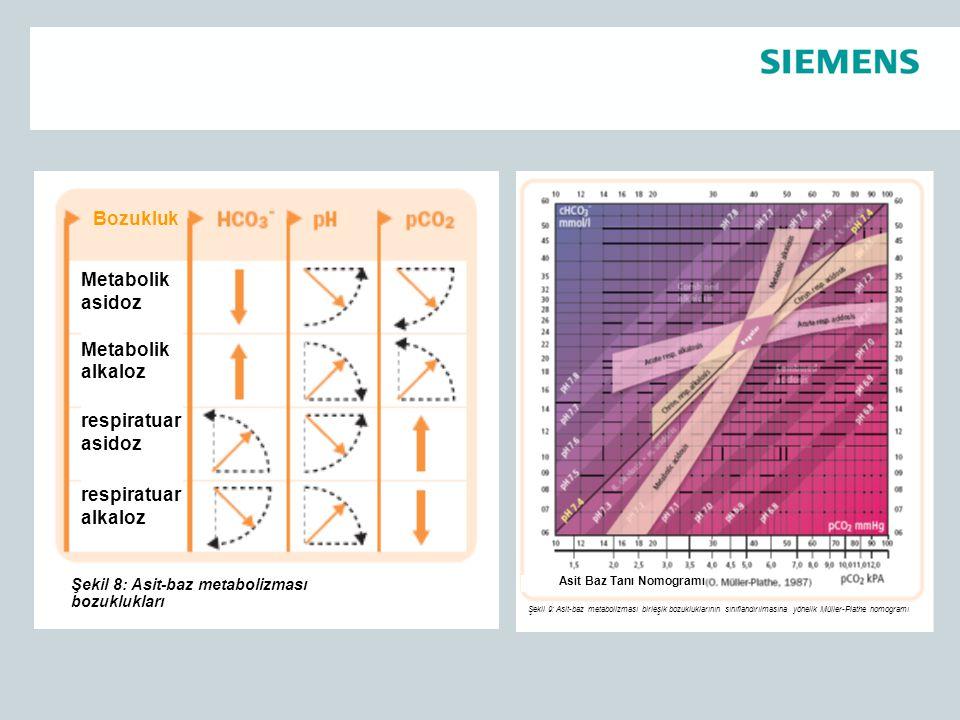 Asit Baz Tanı Nomogramı Şekil 9: Asit-baz metabolizması birleşik bozukluklarının sınıflandırılmasına yönelik Müller-Plathe nomogramı Bozukluk Metaboli