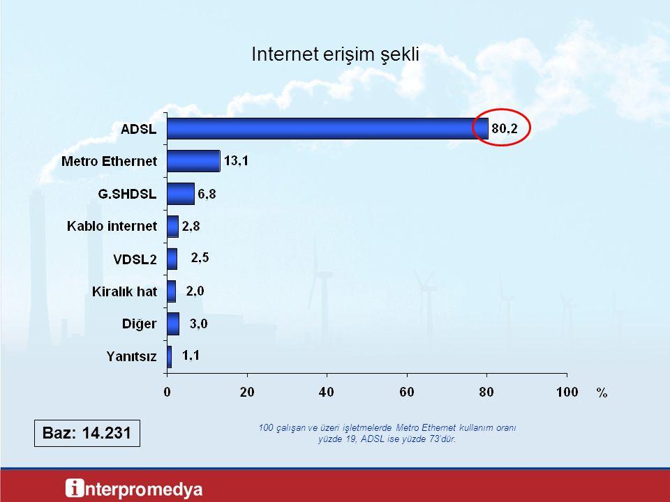 Internet erişim şekli Baz: 14.231 100 çalışan ve üzeri işletmelerde Metro Ethernet kullanım oranı yüzde 19, ADSL ise yüzde 73'dür.