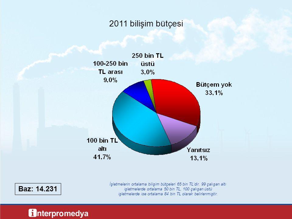 2011 bilişim bütçesi Baz: 14.231 İşletmelerin ortalama bilişim bütçeleri 65 bin TL'dir. 99 çalışan altı işletmelerde ortalama 50 bin TL, 100 çalışan ü