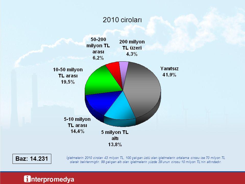 2010 ciroları İşletmelerin 2010 ciroları 43 milyon TL, 100 çalışan üstü olan işletmelerin ortalama cirosu ise 70 milyon TL olarak belirlenmiştir. 99 ç