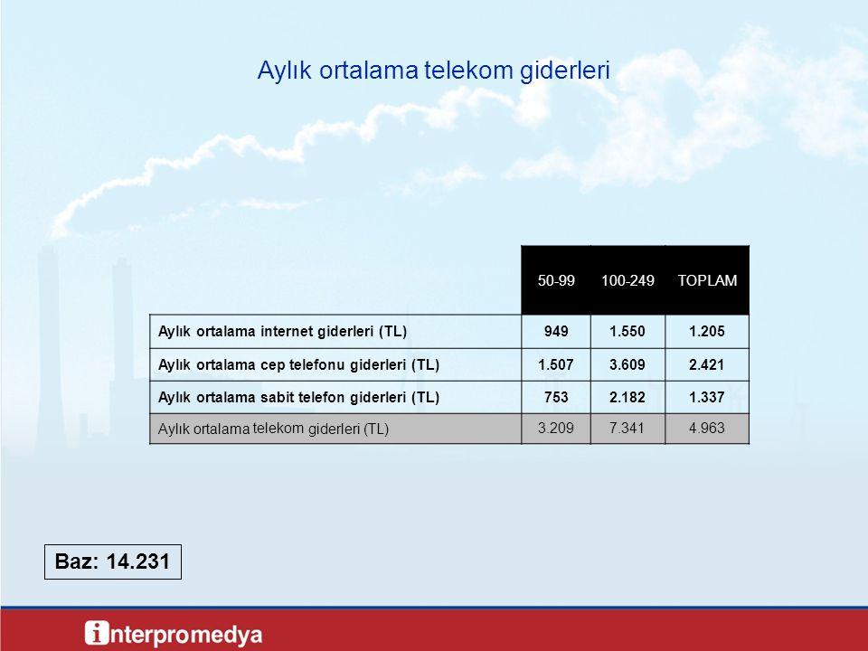 13 Aylık ortalama telekom giderleri Baz: 14.231 50-99100-249TOPLAM Aylık ortalama internet giderleri (TL)9491.5501.205 Aylık ortalama cep telefonu giderleri (TL)1.5073.6092.421 Aylık ortalama sabit telefon giderleri (TL)7532.1821.337 Aylık ortalama telekom giderleri (TL)3.2097.3414.963