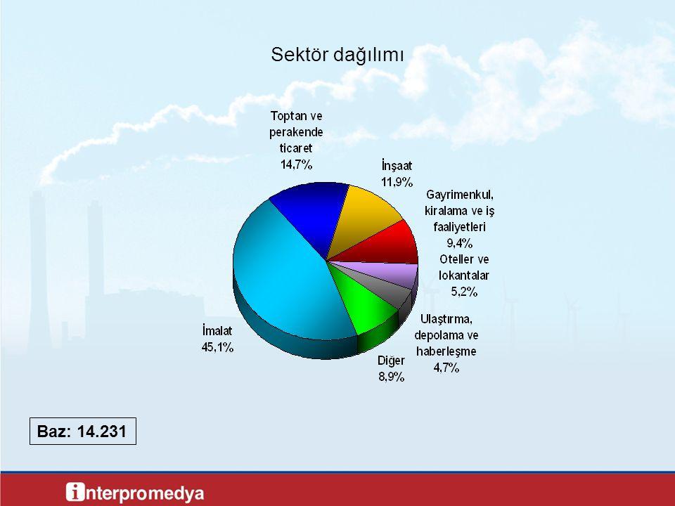 7 Sektör dağılımı Baz: 14.231