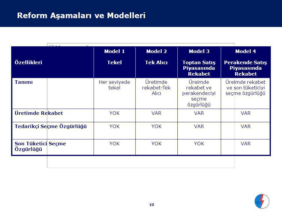 10 Reform Aşamaları ve Modelleri Özellikleri Model 1 Tekel Model 2 Tek Alıcı Model 3 Toptan Satış Piyasasında Rekabet Model 4 Perakende Satış Piyasasında Rekabet TanımıHer seviyede tekel Üretimde rekabet-Tek Alıcı Üreimde rekabet ve perakendeciyi seçme özgürlüğü Üreimde rekabet ve son tüketiciyi seçme özgürlüğü Üretimde RekabetYOKVAR Tedarikçi Seçme ÖzgürlüğüYOK VAR Son Tüketici Seçme Özgürlüğü YOK VAR